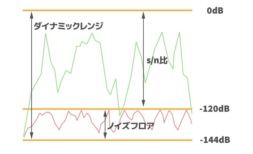 ダイナミックレンジとノイズフロアの関係性