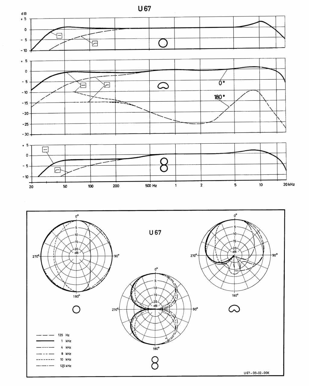 ノイマンU67の指向性と周波数特性を伝えるマニュアル。