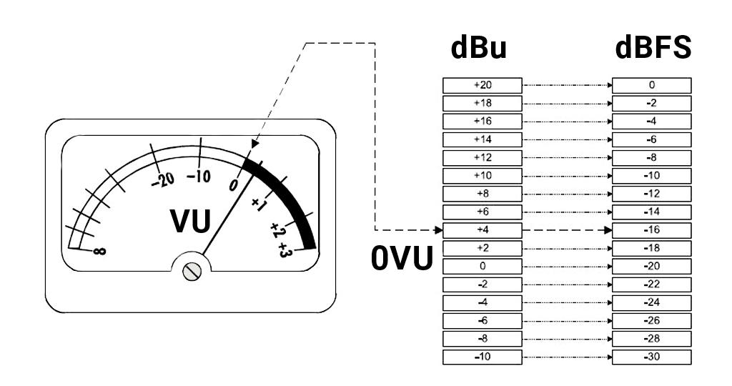 dBuとdBFSの相関図