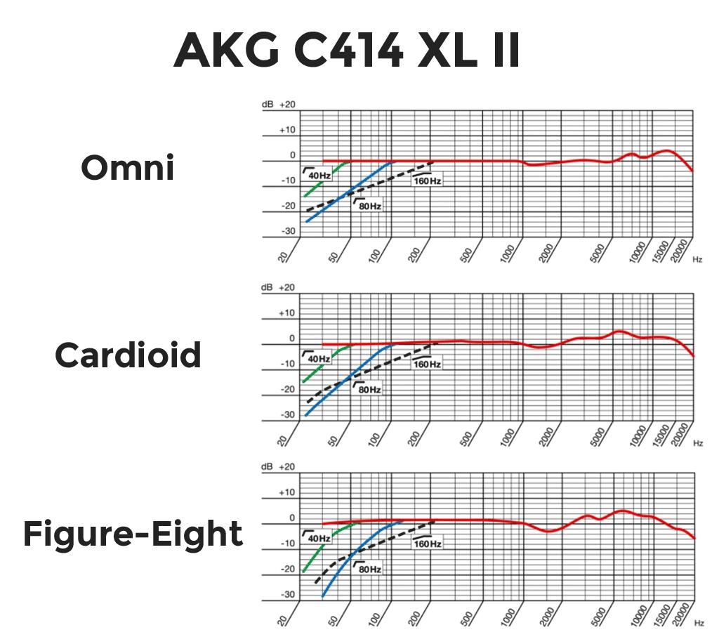 AKG-C414-XL-II Frequency Response