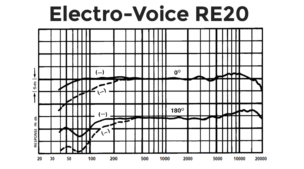 Electro-Voice-Re20 Frequency Response