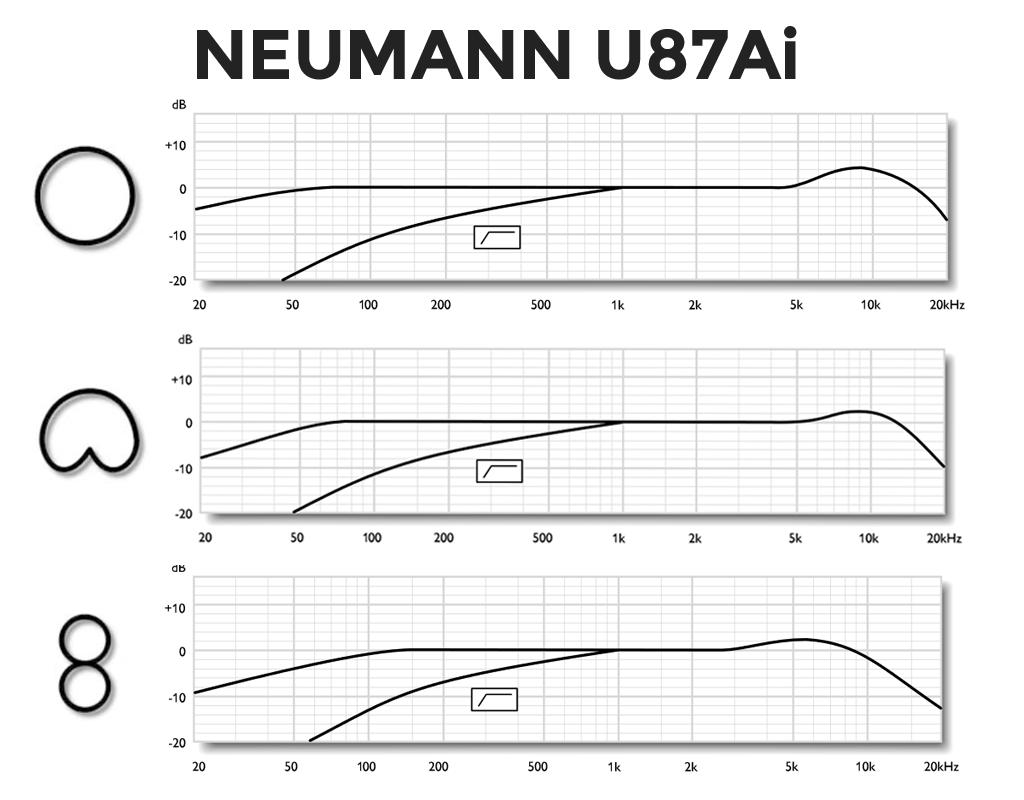 Neumann-U87Ai Frequency Response