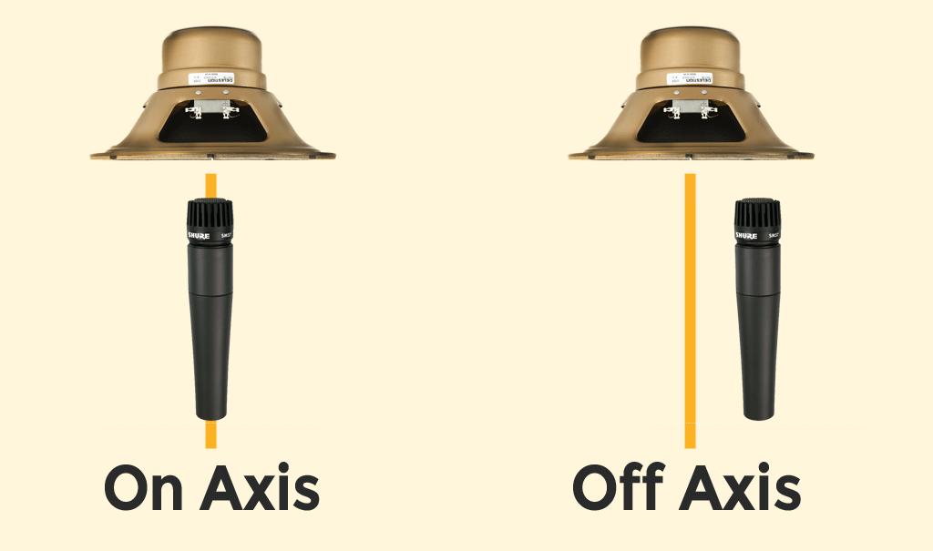 オン・アクシスとオフ・アクシスの図
