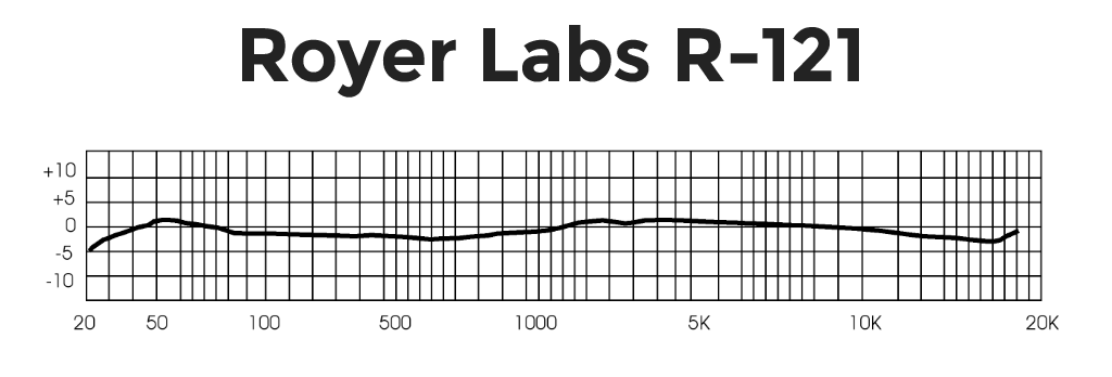 Royer-Labs-R121 Frequency Response