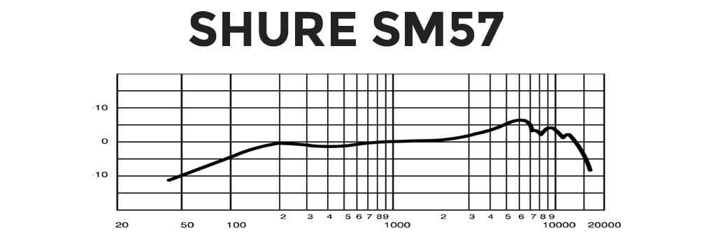 SM57の周波数特性