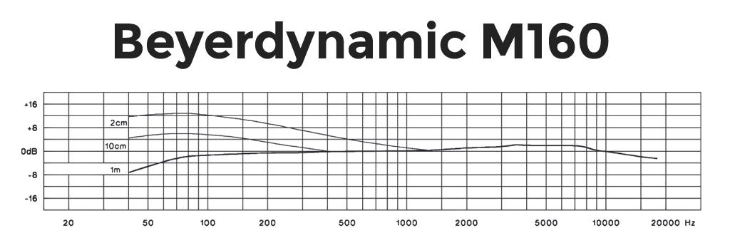 beyerdynamic-m160 Frequency Response