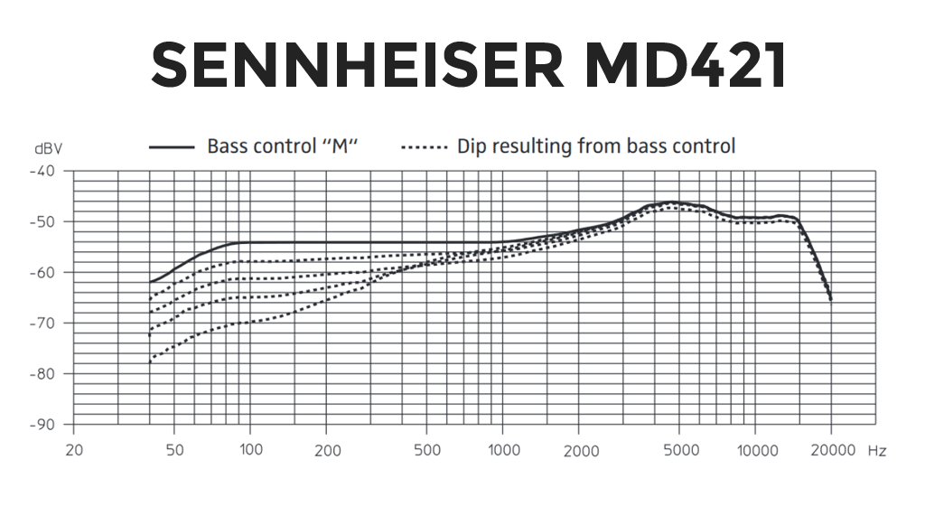 sennheiser-MD421 Frequency Response
