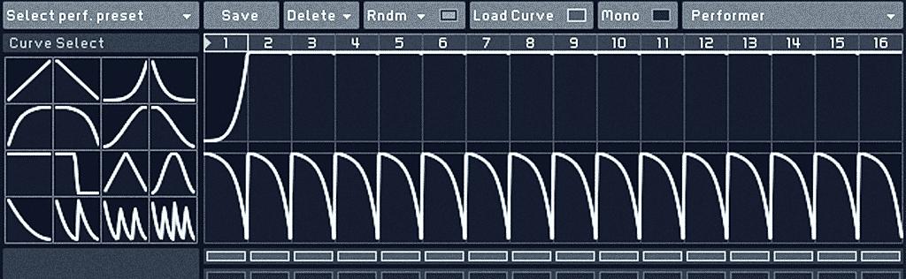 Performer Curves