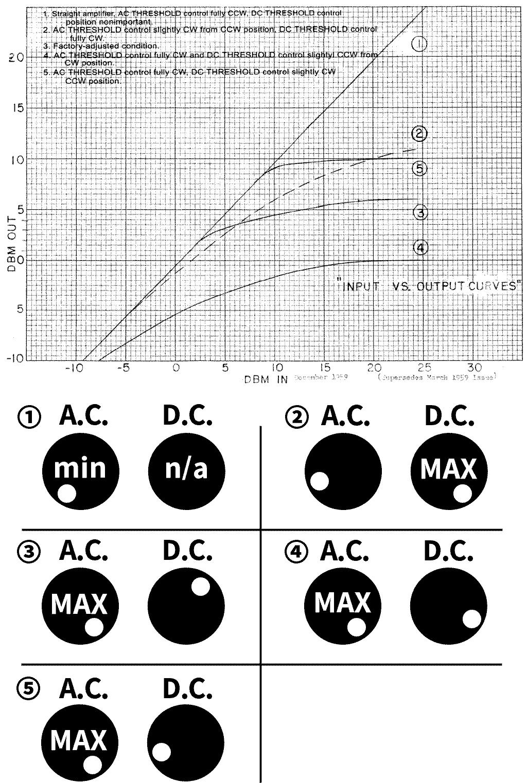 コンプレッションカーブとA.C.THRESHOLD、D.C.THRESHOLDの位置