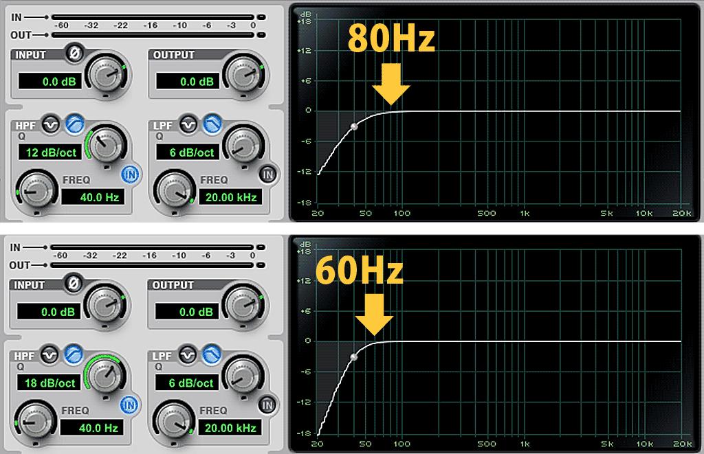 12dB/octと16dB/octのハイパス・フィルターの違い